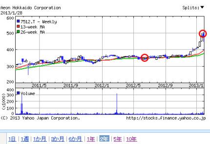 イオン北海道のチャート